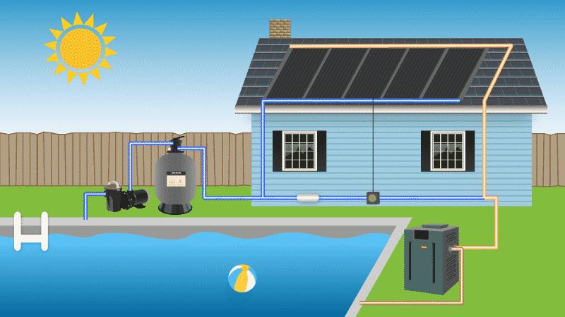 Solar Pools heater | Swimming Pools Heater